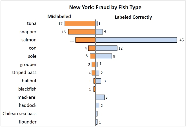 fraud by fish type tuna